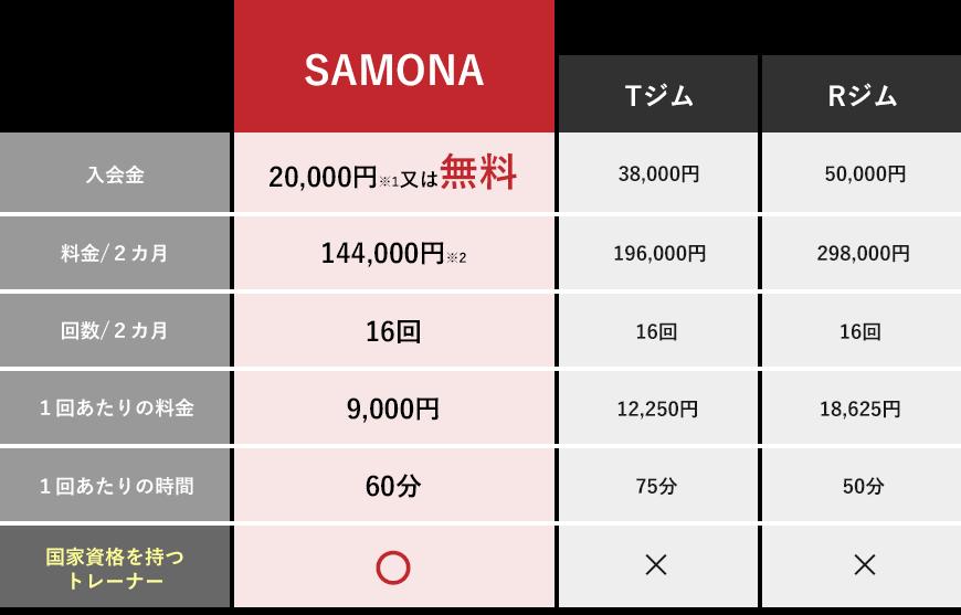 SAMONAと他ジムの料金比較
